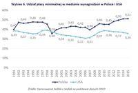 Udział płacy minimalnej w medianie wynagrodzeń w Polsce i USA