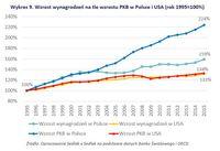 Wzrost wynagrodzeń na tle wzrostu PKB w Polsce i USA (rok 1995=100%)