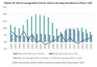 Wzrost wynagrodzeń (rok do roku) na tle stopy bezrobocia w Polsce i USA
