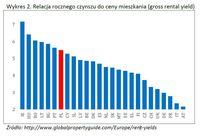 Relacja rocznego czynszu do ceny mieszkania (gross rental yield)