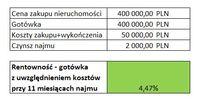 Tabela 2 Zakup za gotówkę z uwzględnieniem kosztów zakupu i wykończenia