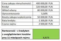 Tabela 3 Zakup na kredyt z uwzględnieniem kosztów zakupu i wykończenia