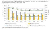 Struktura i dynamika najmu mieszkań  oraz  przyrost mieszkań komunalnych i czynszowych w Polsce