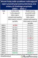 Wzrost liczby osób ryczałtowo rozliczających najem prywatny/dzierżawę