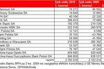Wyniki banków giełdowych III kw. 2010