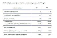 Ogólne informacje o spółdzielczych kasach oszczędnościowo-kredytowych