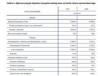 Wybrane pozycje aktywów i pasywów według stanu na koniec okresu sprawozdawczego