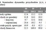 Sytuacja finansowa sektora przedsiębiorstw II kw. 2012