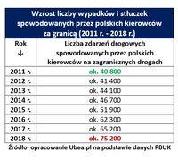 Wzrost liczby wypadków i stłuczek spowodowanych przez polskich kierowców  za granicą