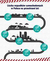 Liczba wypadków samochodowych na przestrzeni lat