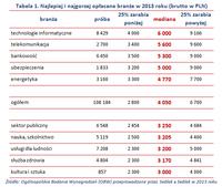 Tabela 1. Najlepiej i najgorzej opłacane branże w 2013 roku (brutto w PLN)