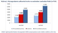 Wykres 1. Wynagrodzenia całkowite brutto na wschodzie i zachodzie Polski (w PLN)