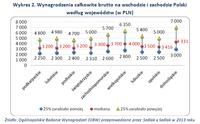 Wykres 2. Wynagrodzenia całkowite brutto na wschodzie i zachodzie Polski   według województw (w PLN)