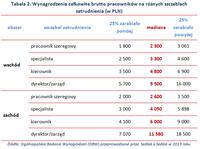 Tabela 2. Wynagrodzenia całkowite brutto pracowników na różnych szczeblach zatrudnienia (w PLN)