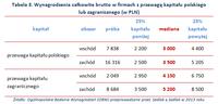 Tabela 3. Wynagrodzenia całkowite brutto w firmach z przewagą kapitału polskiego lub zagranicznego
