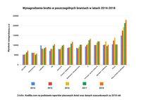 Wynagrodzenia brutto w poszczególnych branżach 2014-2018