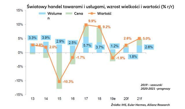 Euler Hermes: globalny wzrost gospodarczy 2,4%
