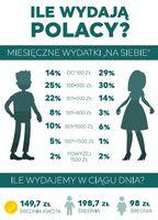 Ile wydają Polacy?