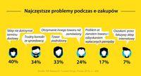 Najczęstsze problemy podczas e-zakupów