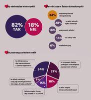 Walentynki według Polaków -  infografika 1