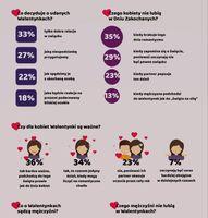 Walentynki według Polaków -  infografika 2