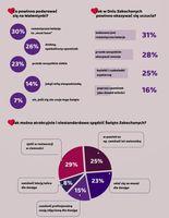 Walentynki według Polaków - infografika 4
