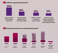 Walentynki według Polaków - infografika 5