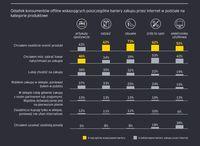Odsetek konsumentów offline wskazujących poszczególne bariery zakupu przez internet