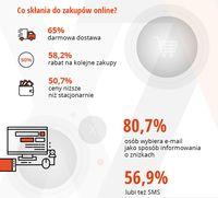 Co skłania do zakupów online?