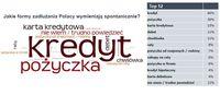 Jakie formy zadłużania Polacy wymieniają spontanicznie?