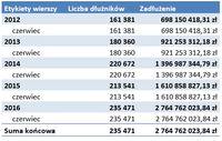 Zadłużenie emerytów na przestrzeni ostatnich lat