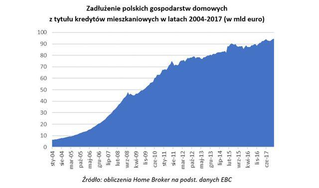Hipoteczne zadłużenie Polaków to już 22% PKB