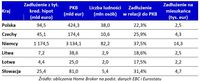 Porównanie statystyk zadłużenia z tytułu kredytów hipotecznych w Polsce i krajach sąsiadujących