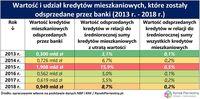 Wartość i udział kredytów mieszkaniowych, które zostały odsprzedane przez banki