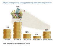 Na jaką kwotę zalegają Polacy ze spłatą zadłużenia na jedzenie?