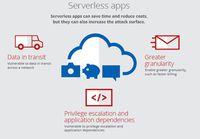 Aplikacje w chmurze
