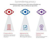 Prywatność na celowniku