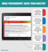 Email phishingowy. Gdzie tkwi haczyk?