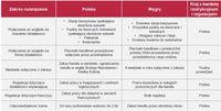 Porównanie rozwiązania węgierskiego i projektu ustawy przygotowanego przez NSZZ Solidarność