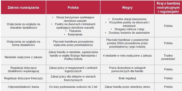 Węgry już wycofały zakaz handlu w niedzielę