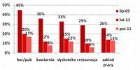 Narażenie na dym tytoniowy w barach/pubach, kawiarniach, dyskotekach, restauracjach i zakładach prac