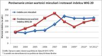 Porównanie zmian wartości mieszkań i notowań indeksu WIG20
