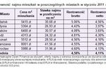 Mieszkanie, lokata, obligacje: rentowność I 2011