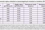 Mieszkanie, lokata, obligacje: rentowność III-IV 2010