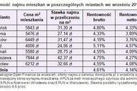 Mieszkanie, lokata, obligacje: rentowność IX 2010