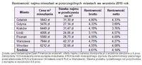 Rentowność najmu mieszkań w poszczególnych miastach we IX 2010 r.
