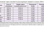 Mieszkanie, lokata, obligacje: rentowność VI 2010