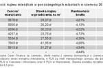Mieszkanie, lokata, obligacje: rentowność VI 2011