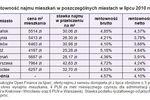 Mieszkanie, lokata, obligacje: rentowność VII 2010