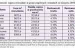 Mieszkanie, lokata, obligacje: rentowność VIII 2010